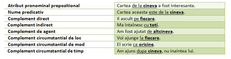 functii sintactice acuzativ