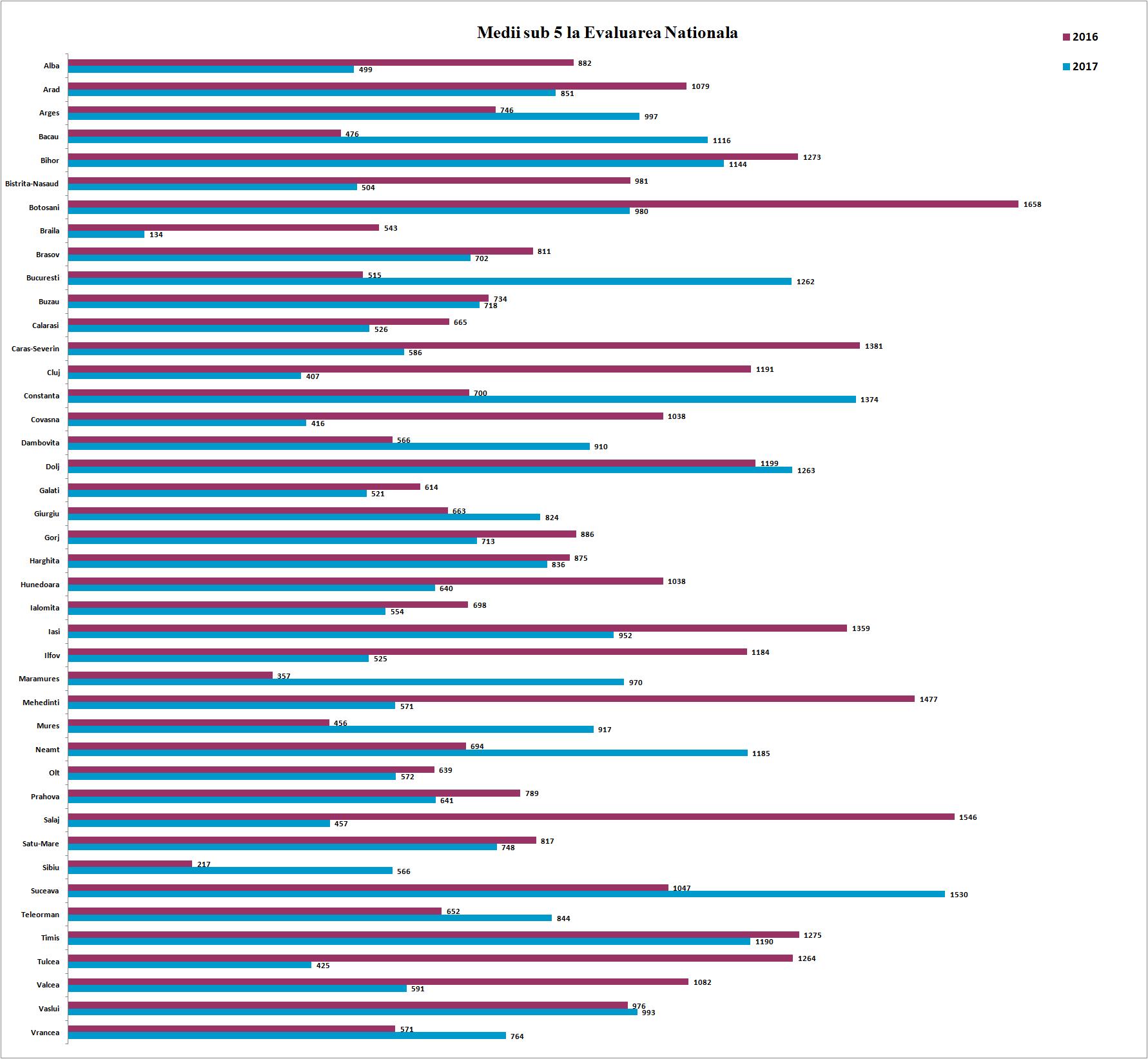 Medii mai mici de 5 la Evaluarea Nationala - 2017 vs 2016